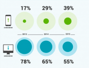 Sind Sie schon mobile-friendly?